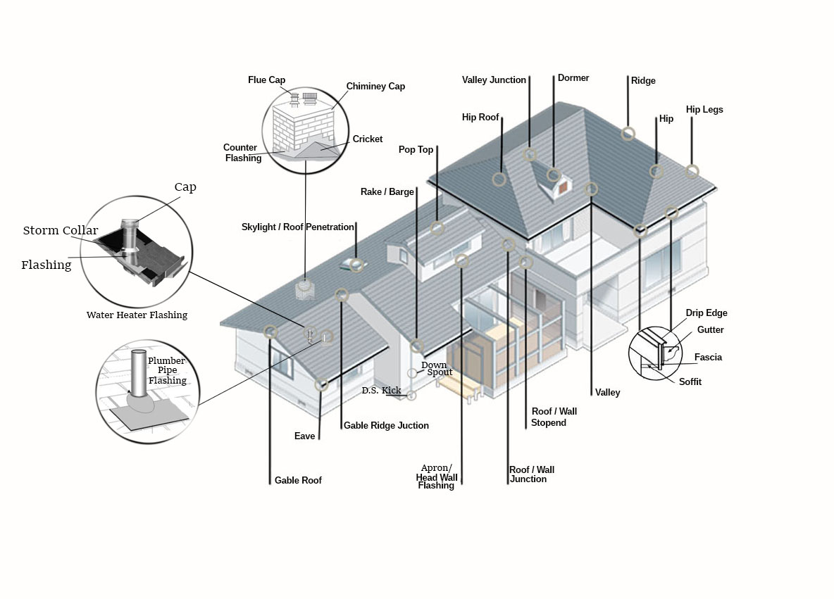 Roofing Terminology Iqv Construction Amp Roofing