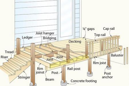 Anatomy of a Deck | IQV Construction & Roofing